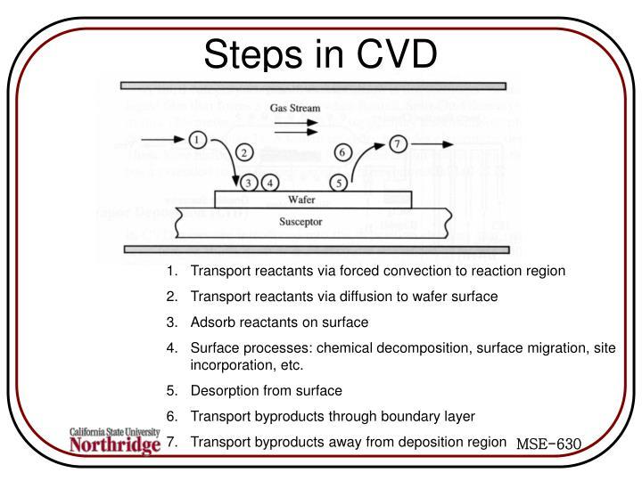 Steps in CVD