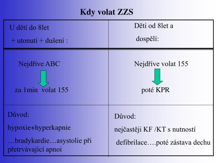 Kdy volat ZZS