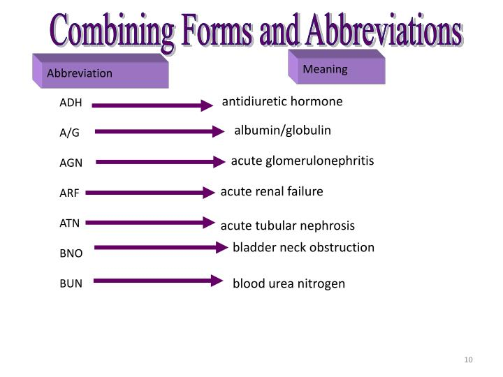 Combining Forms [ADH]