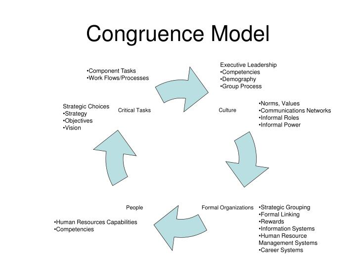 congruence model A brief overview of the congruence model, used in organisational development and change a useful model to use when considering implementing new strategy or ch.