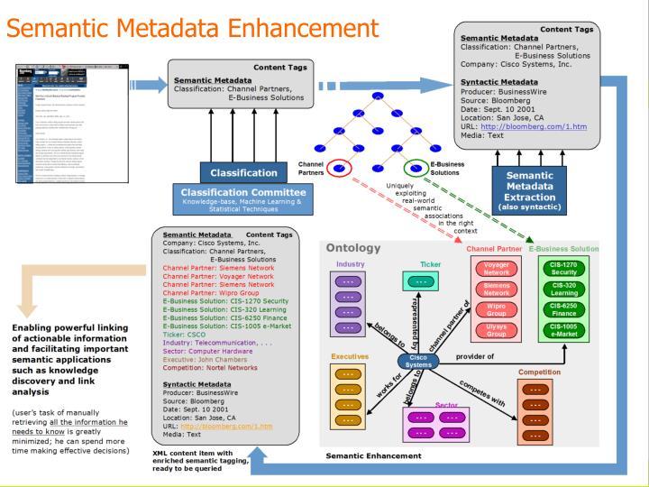 Semantic Metadata Enhancement