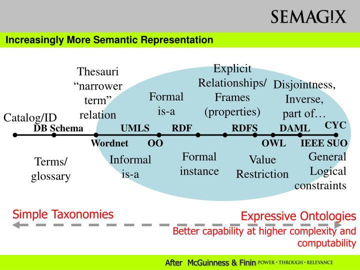 Increasingly More Semantic Representation