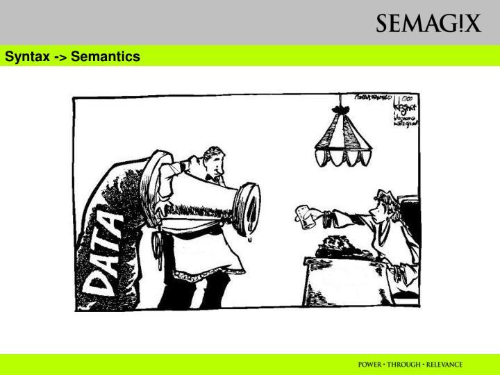 Syntax -> Semantics