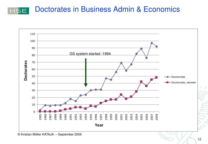 Doctorates in Business Admin & Economics