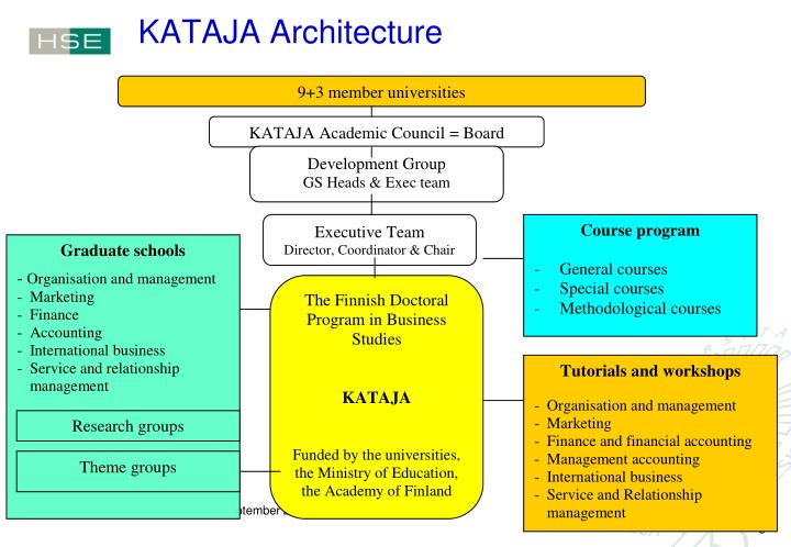 KATAJA Architecture