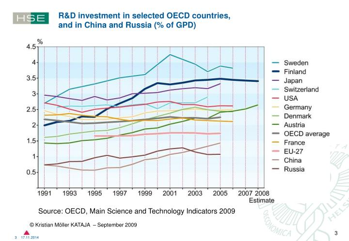 R&D investment in selected OECD countries,