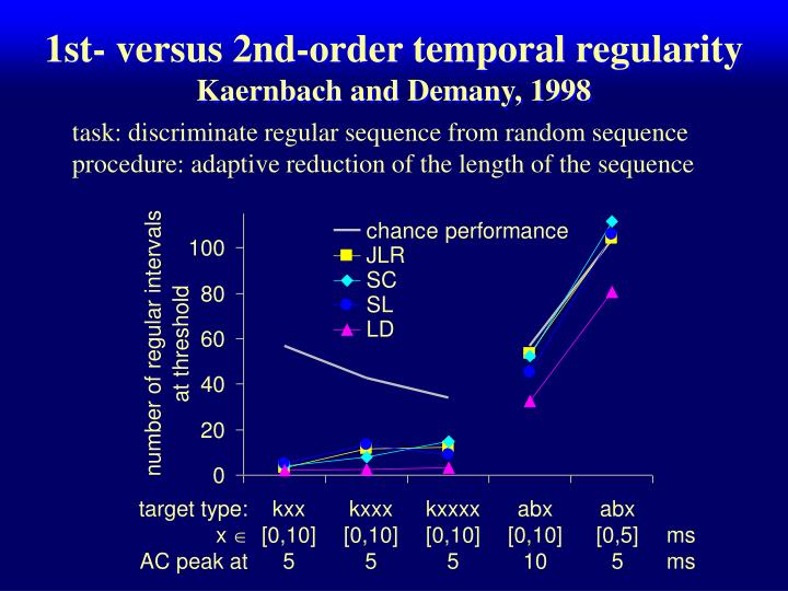 1st- versus 2nd-order temporal regularity