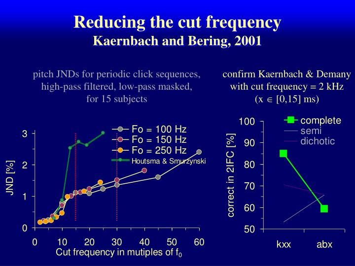 Reducing the cut frequency