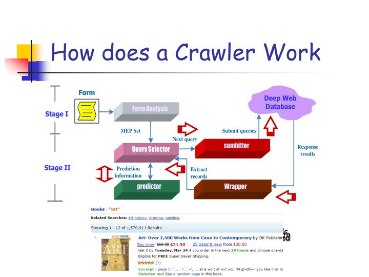How does a Crawler Work