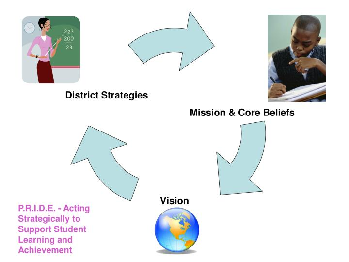 P.R.I.D.E. - Acting Strategically to Support Student Learning and Achievement
