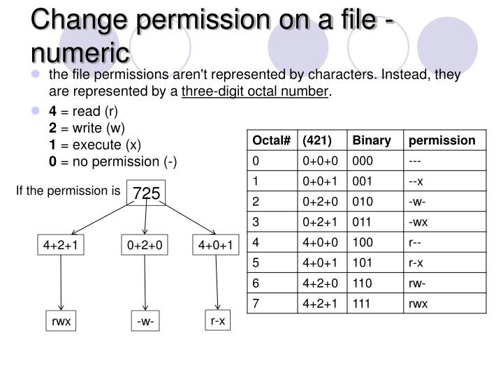 Change permission on a file - numeric