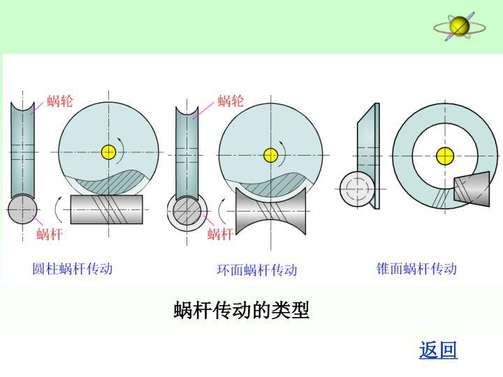 蜗杆传动的类型