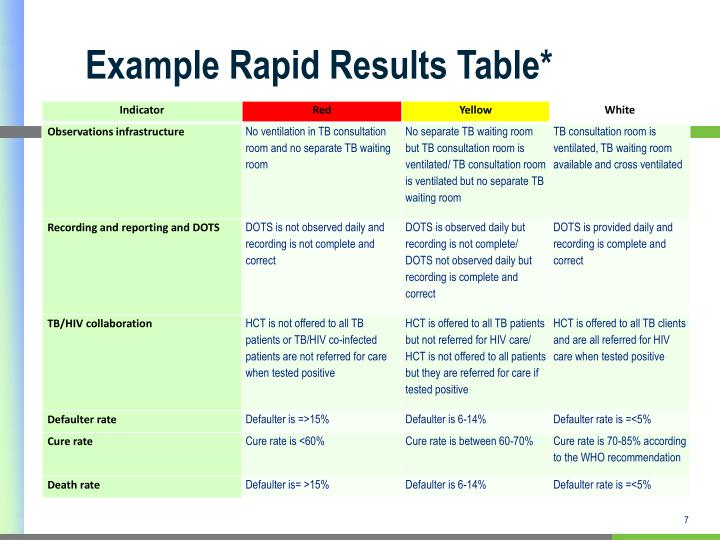 Example Rapid Results Table*