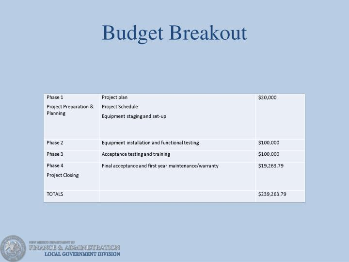 Budget Breakout