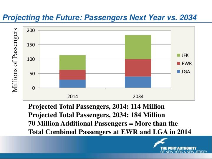 Projecting the Future: Passengers Next Year vs. 2034