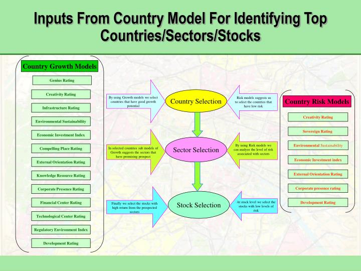Country Growth Models