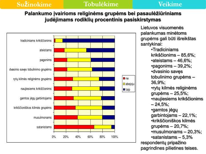 Palankumo įvairioms religinėms grupėms bei pasaulėžiūriniams