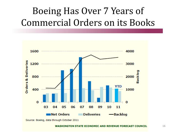Boeing Has Over 7 Years of Commercial Orders on its Books