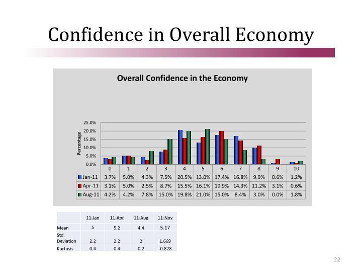 Confidence in Overall Economy
