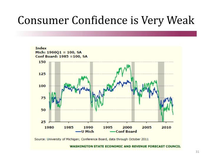 Consumer Confidence is Very Weak
