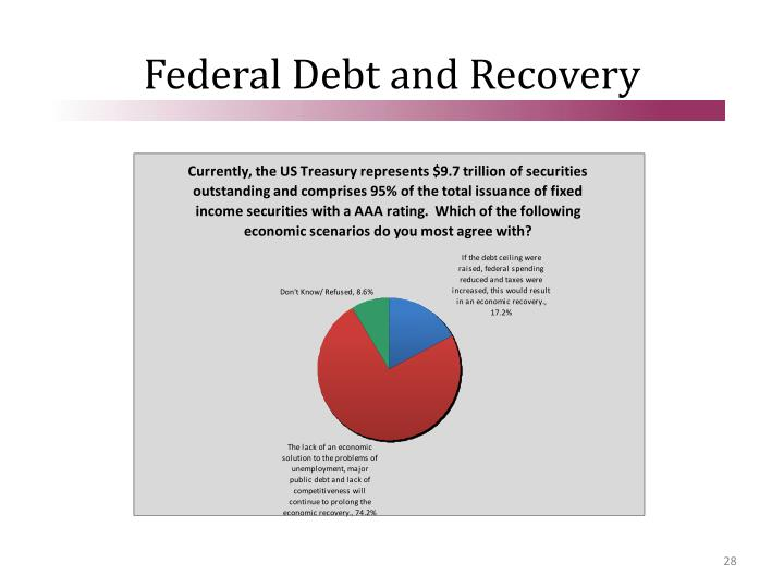 Federal Debt and Recovery