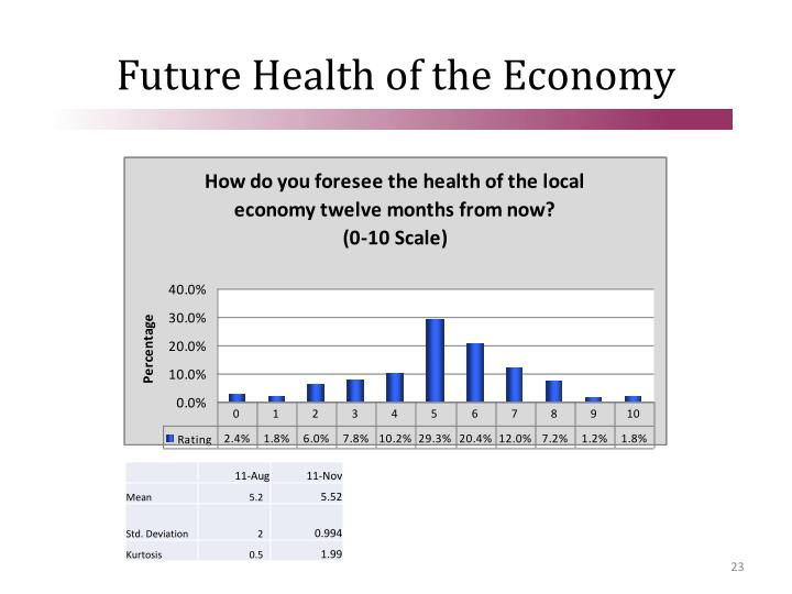 Future Health of the Economy
