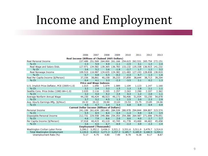 Income and Employment