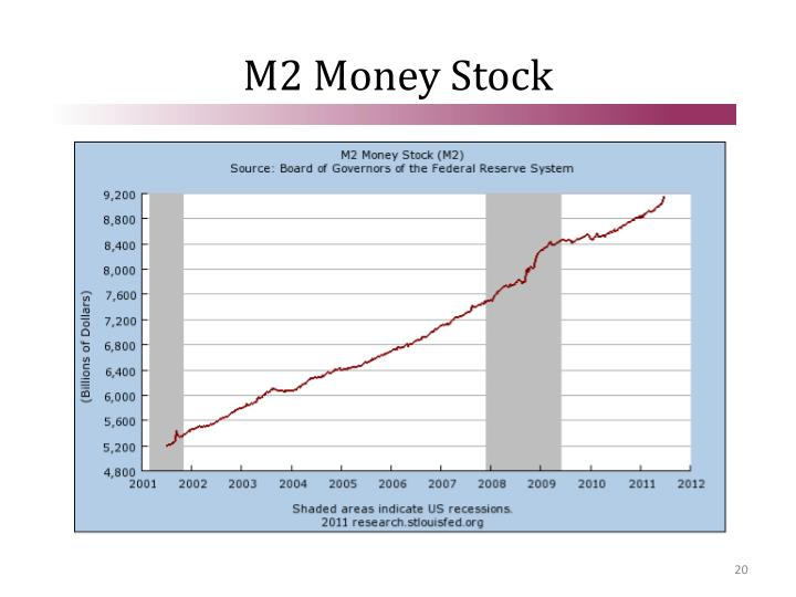 M2 Money Stock
