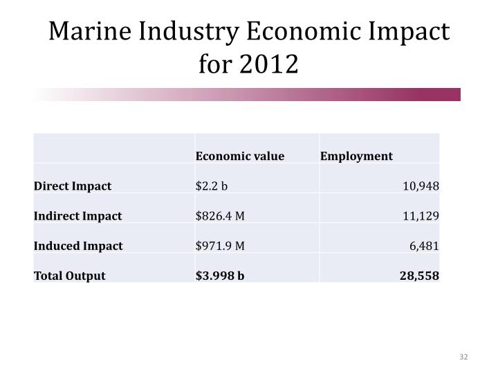 Marine Industry Economic Impact for 2012