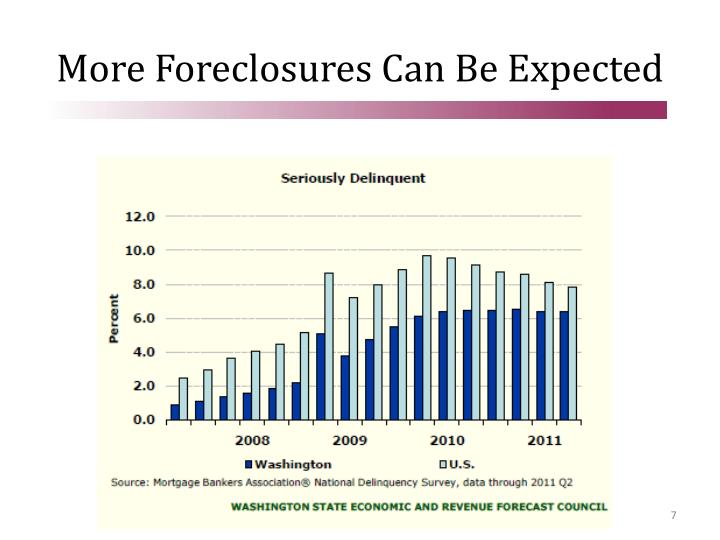 More Foreclosures Can Be Expected