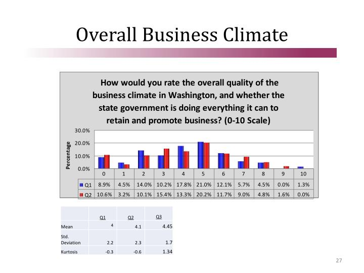 Overall Business Climate