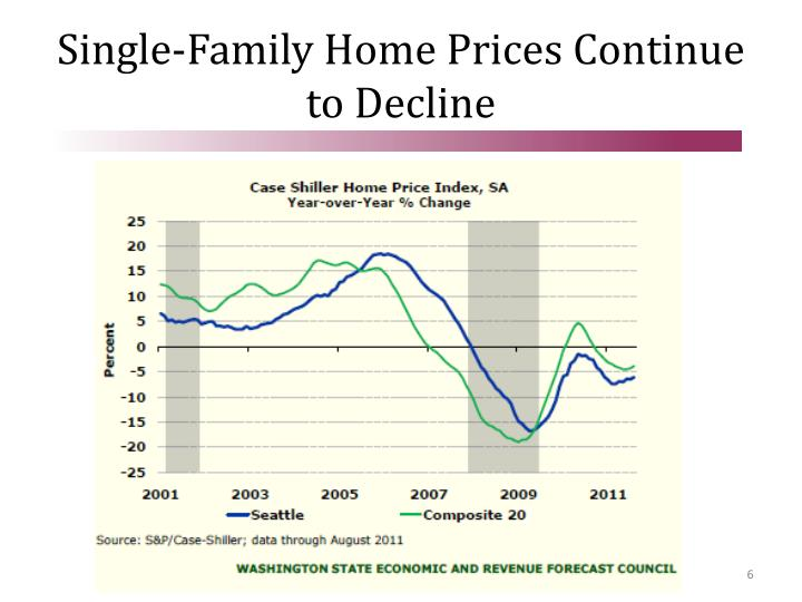 Single-Family Home Prices Continue to Decline