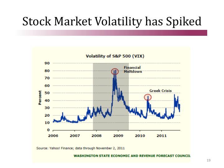 Stock Market Volatility has Spiked