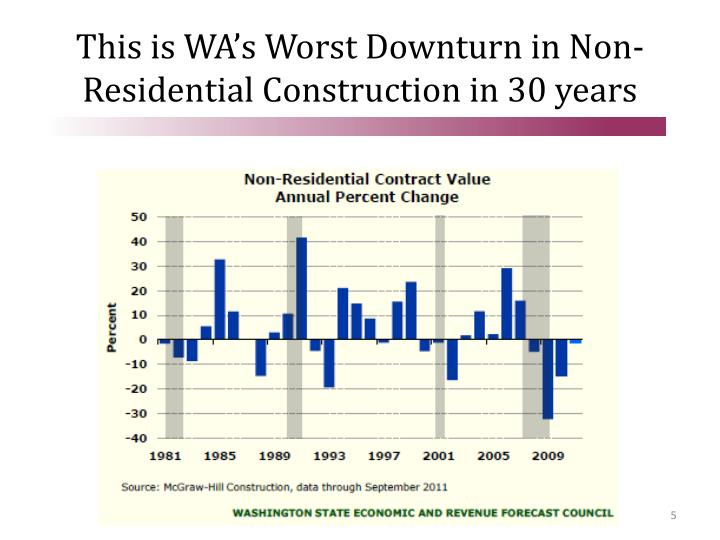 This is WA's Worst Downturn in Non-Residential Construction in 30 years