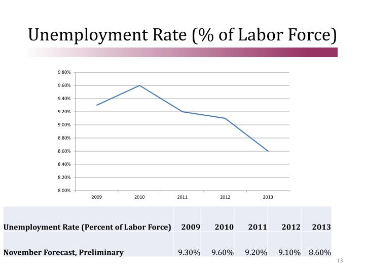 Unemployment Rate (% of Labor Force)