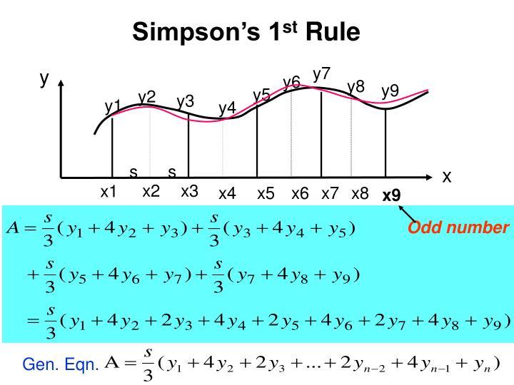 Simpson's 1