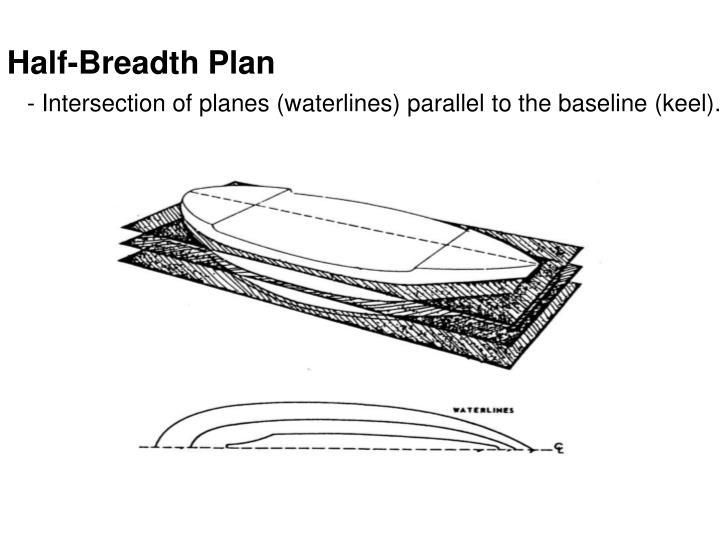 Half-Breadth Plan