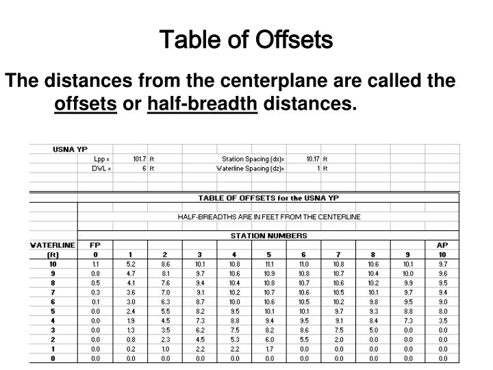 Table of Offsets