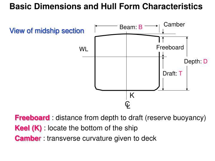 Basic Dimensions and Hull Form Characteristics