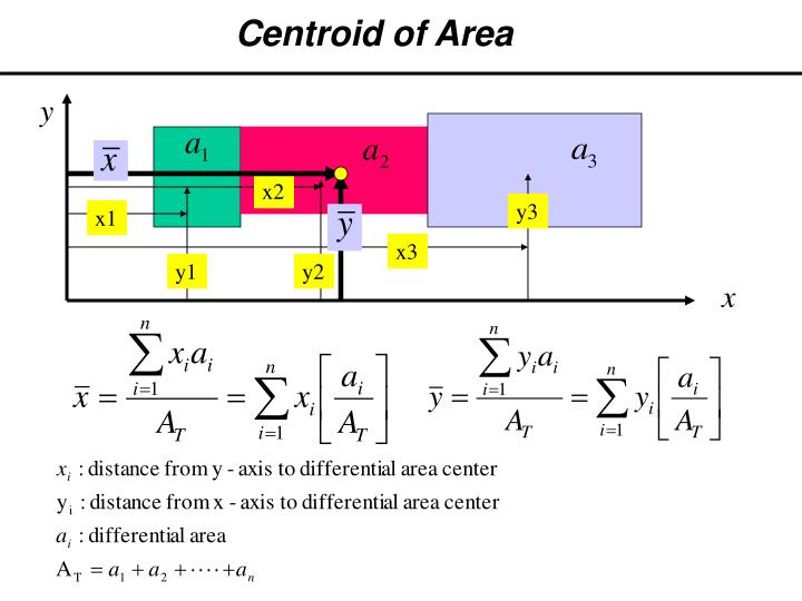 Centroid of Area