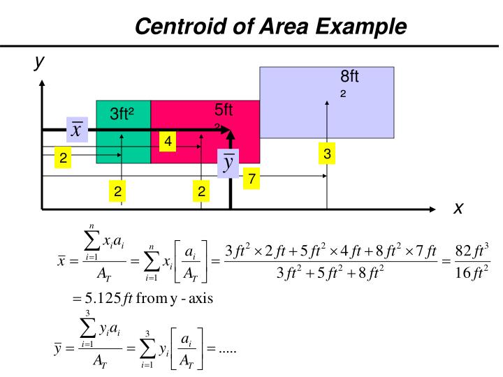 Centroid of Area Example