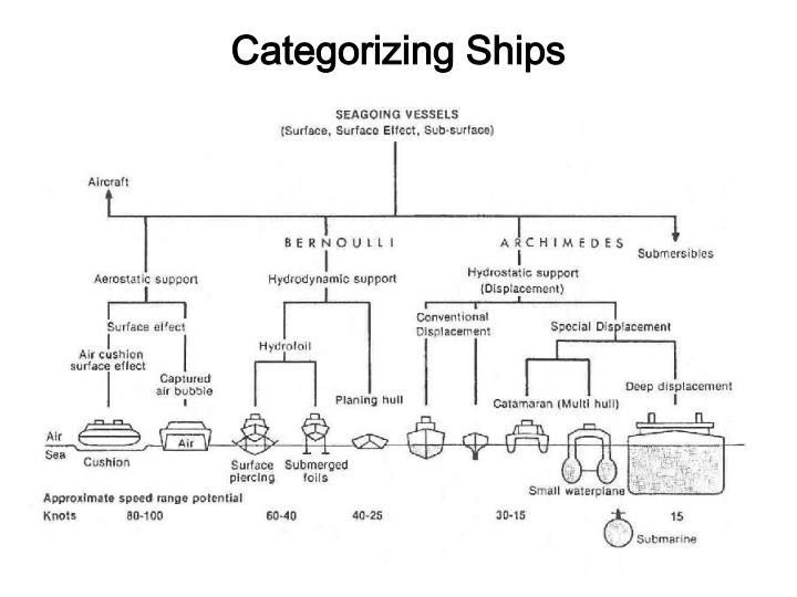 Categorizing Ships