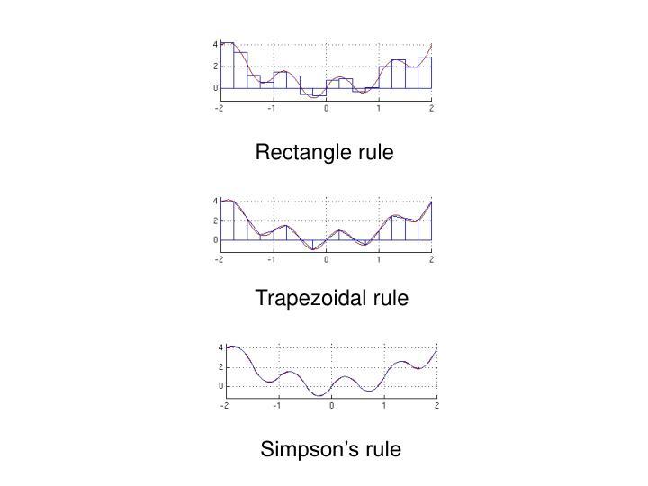 Rectangle rule