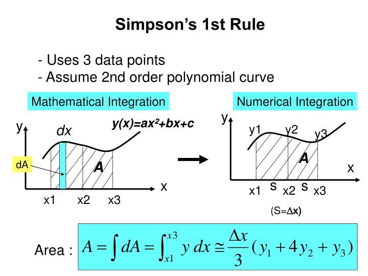 Simpson's 1st Rule