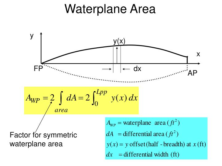 Waterplane Area