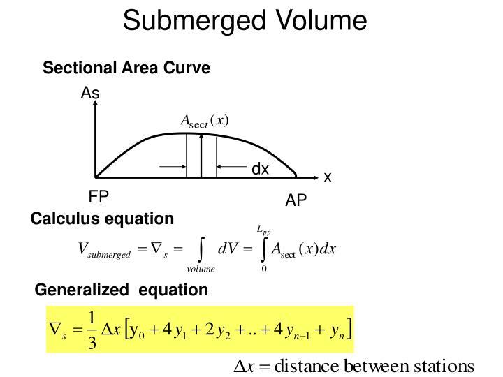 Submerged Volume