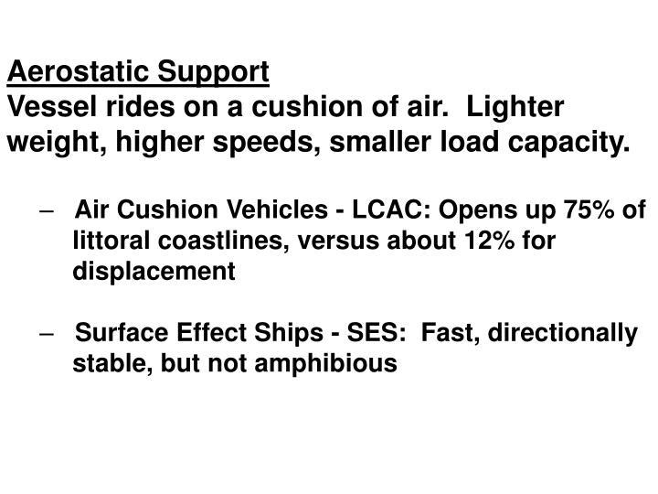 Aerostatic Support