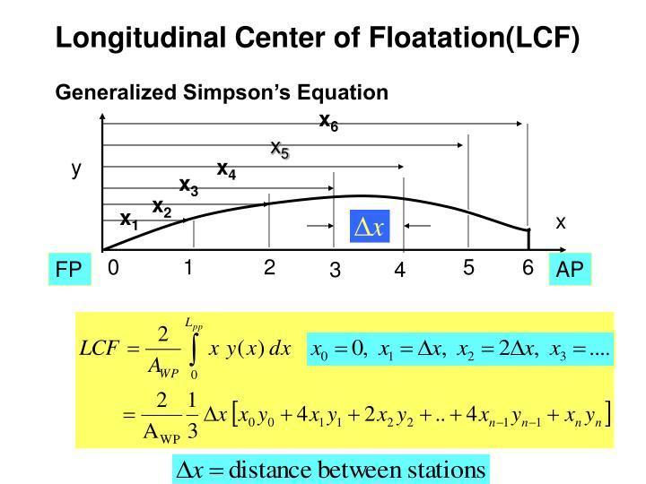 Longitudinal Center of Floatation(LCF)