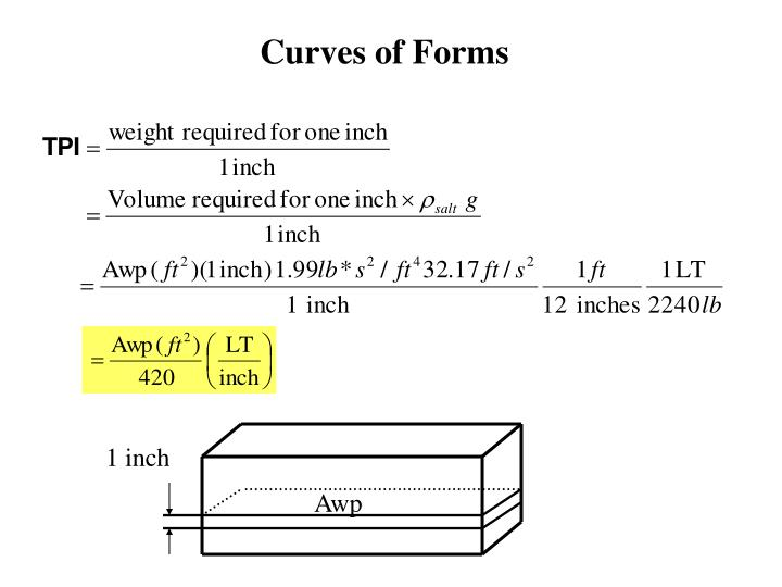 Curves of Forms