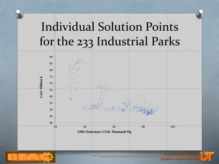 Individual Solution Points